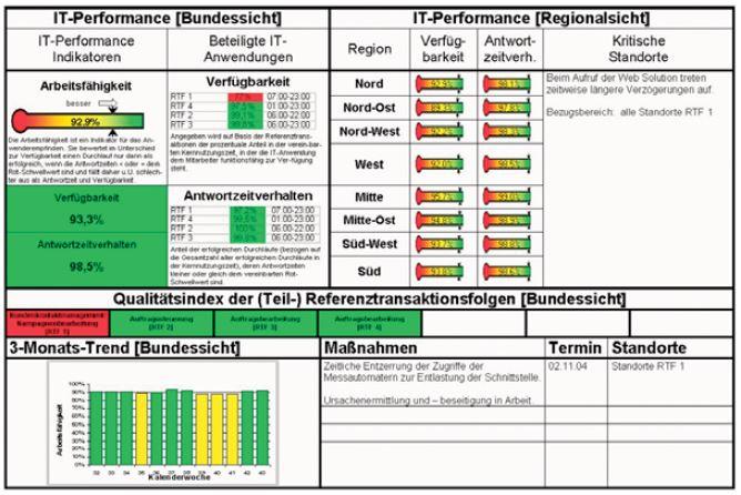 SLA Scorecard