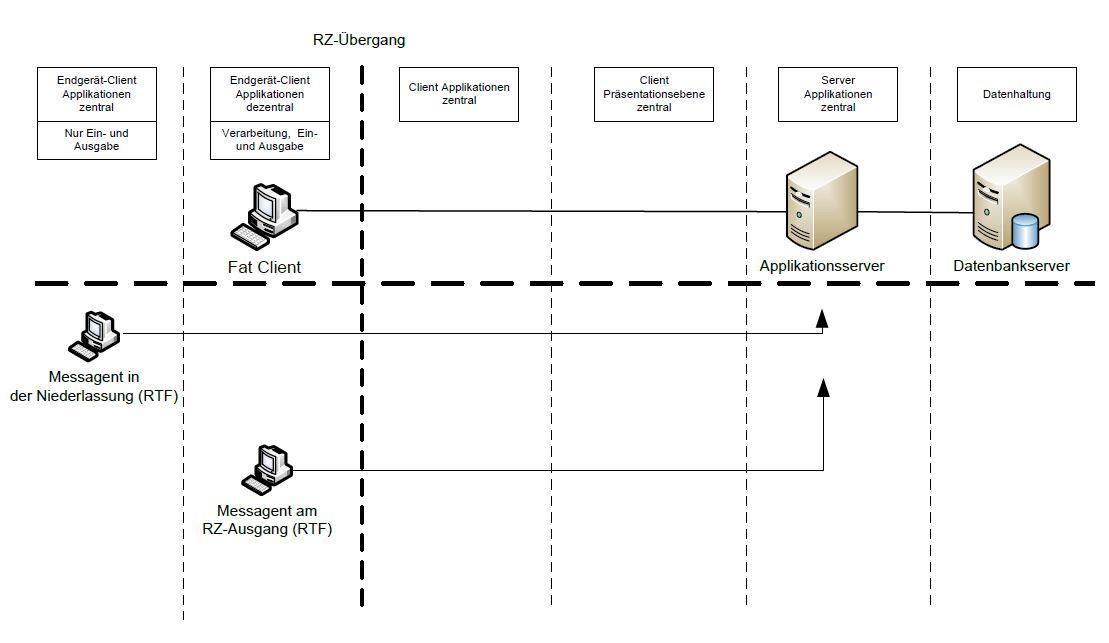 Verteilte RTF-Messungen direkt gegen Applikationsserver