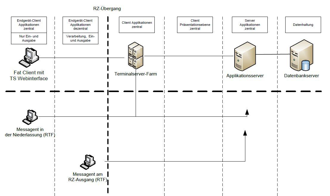 RTF-Messungen gegen Applikationsserver und Terminalserver