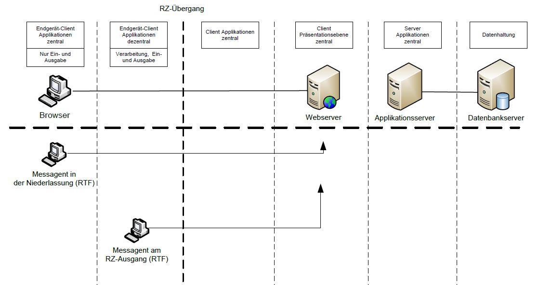 RTF-Messungen gegen Webserver