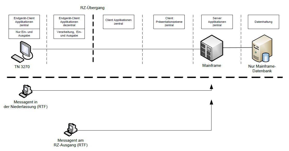 RTF-Telnet-Messungen gegen Mainframes