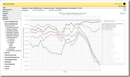 Race-XS: Auswertung des Rennverlaufs