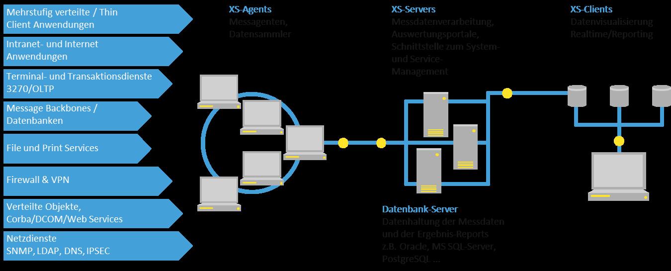 Die moduluare Architektur von INFRA-XS