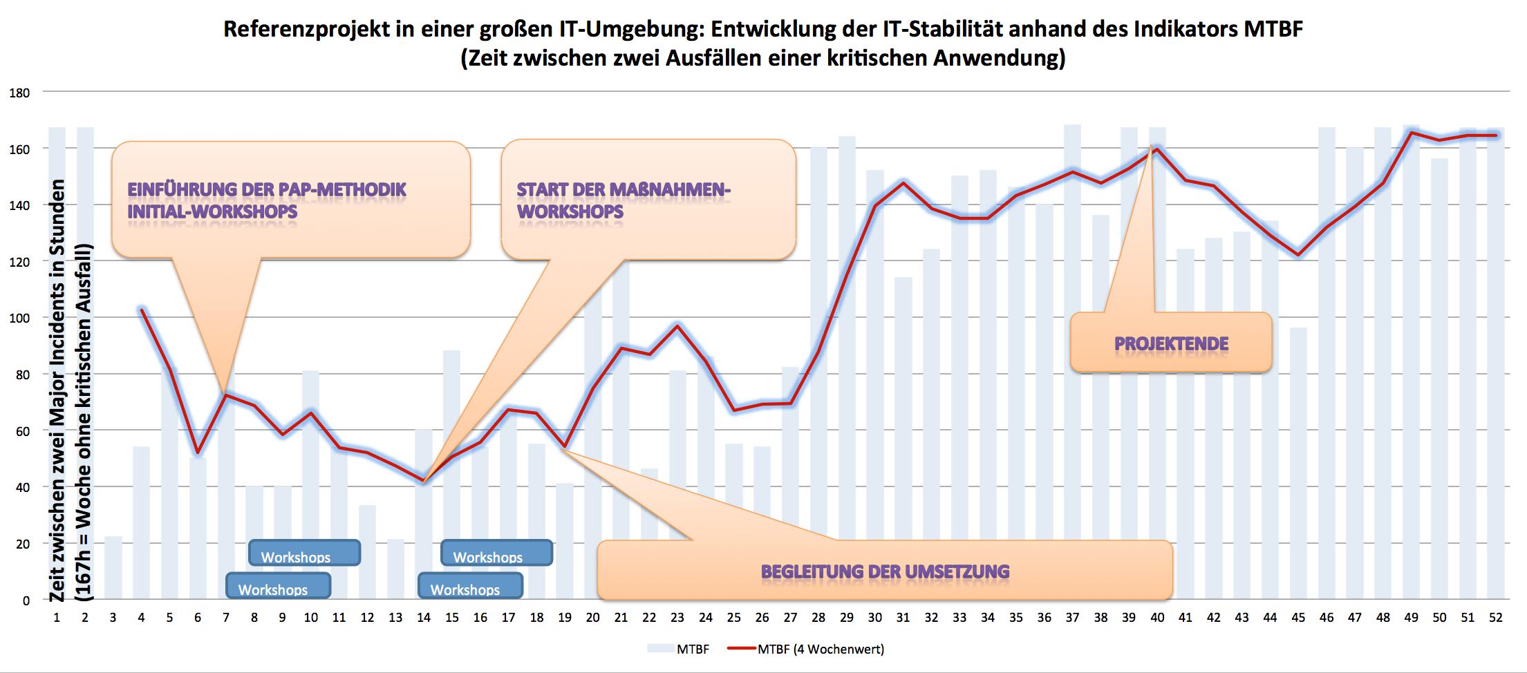 Referenzprojekt zur Verbesserung der IT-Stabilität