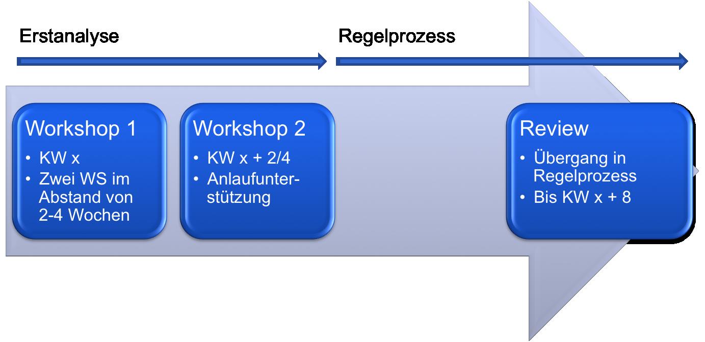 PAP Praxis-Workshop